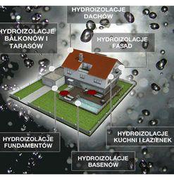 Hydroizolacja